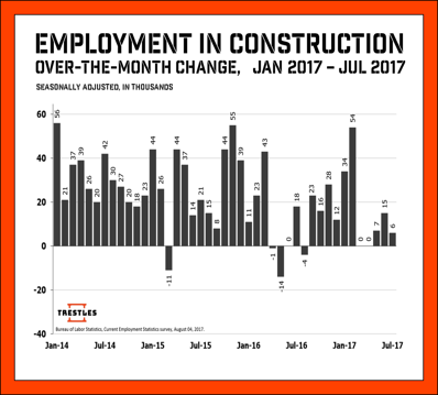 EMPLOYMENT MONTH OVER MONTH JULY 2017.png