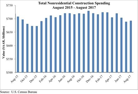 TOTAL NONRESIDENTIAL SPENDING AUGUST 2015-2017.jpg