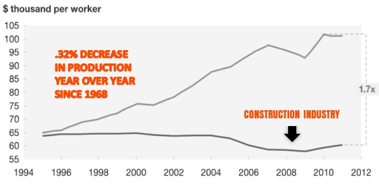 TRESTLES - CONSTRUCTION PRODUCTIVITY HAS DECREASED SINCE 1965