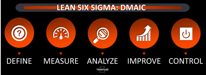 TRESTLES - DMAIC CYCLE - LEAN SIX SIGMA
