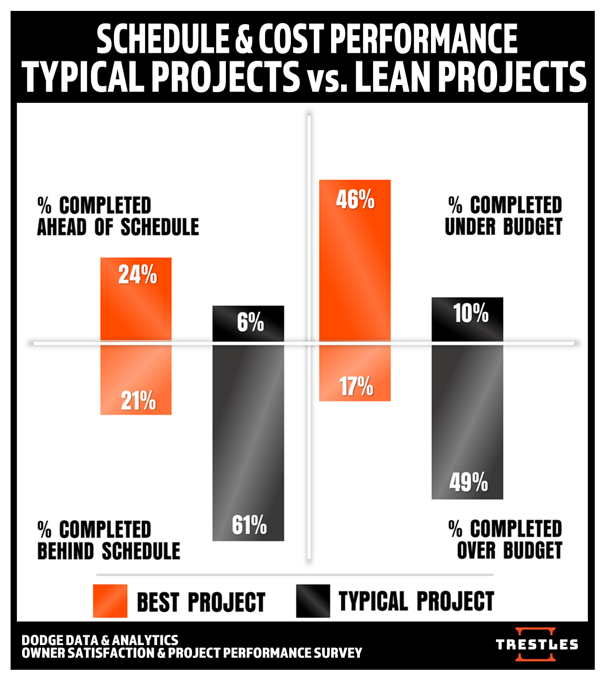 TRESTLES - SCHEDULE & COST PERFORMANCE - LEAN vs. TYPICAL PROJECTS