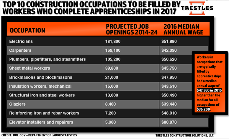 TRESTLES - THE TOP 10 CONSTRUCTION OCCUPATIONS TO BE FILLED BY COMPLETED APPRENTICESHIPS IN 2017