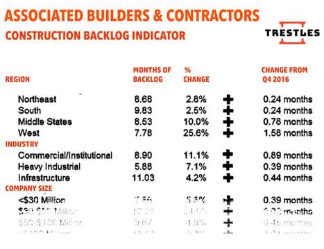 TRESTLES- CONSTRUCTION BACKLOG INDICATOR, ABC