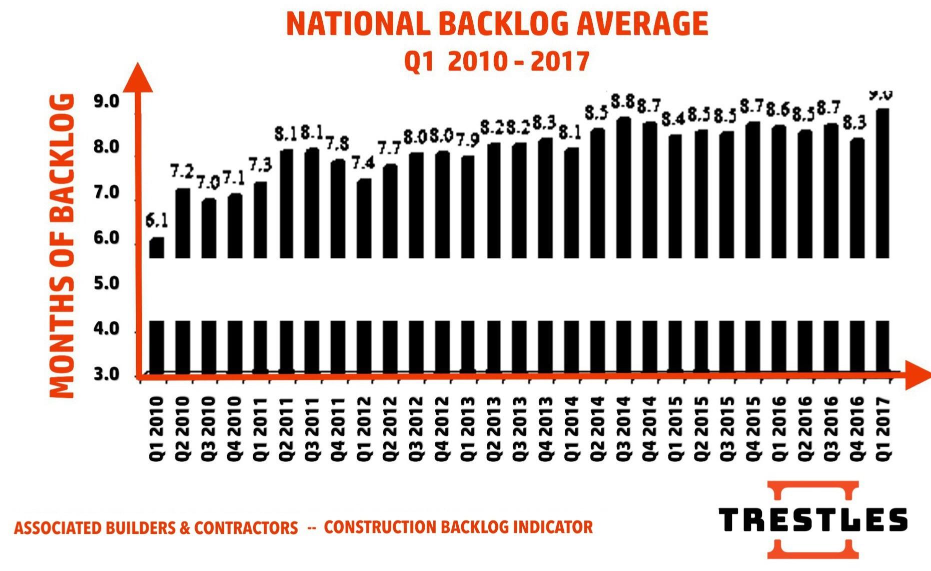 TRESTLES - National Backlog Average for Q1 2010-2017