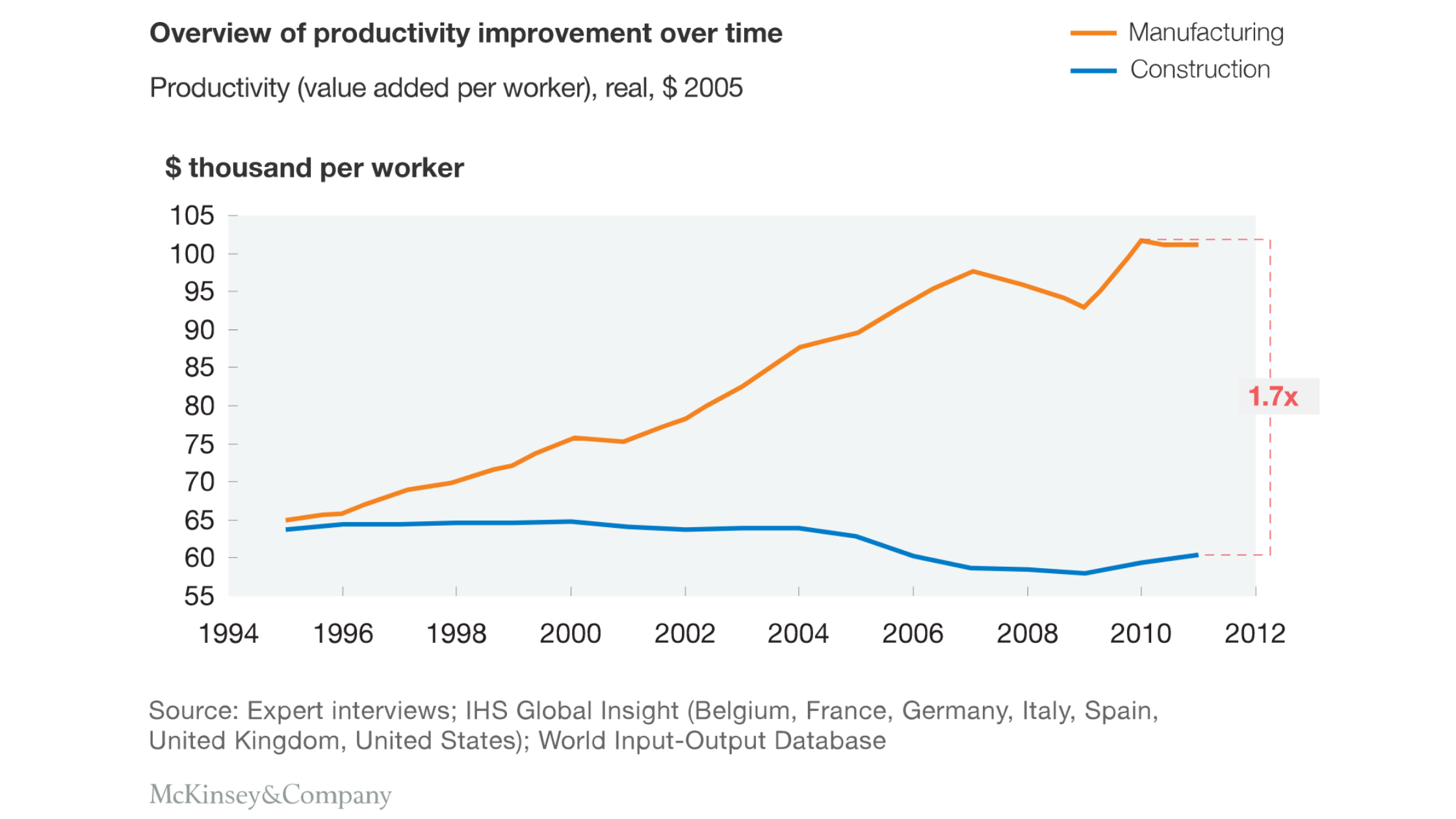 Measuring Productivity Does Not Improve Productivity